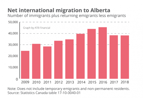 Alberta Canada Welcomes International Immigration