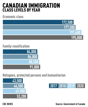 canadian immigration class levels by year
