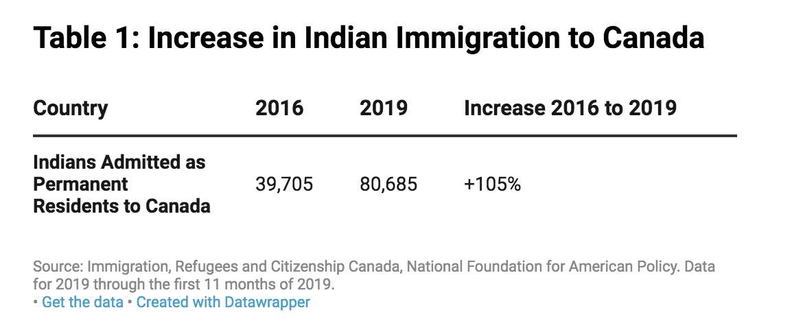 Increase in Indian Immigration to Canada
